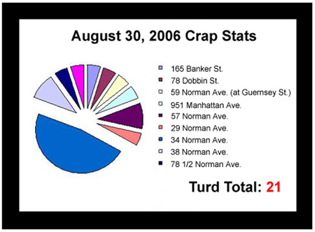 August 3, 2006 Crap Stats