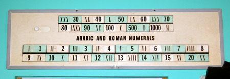 Arabic vs. Roman Numerals